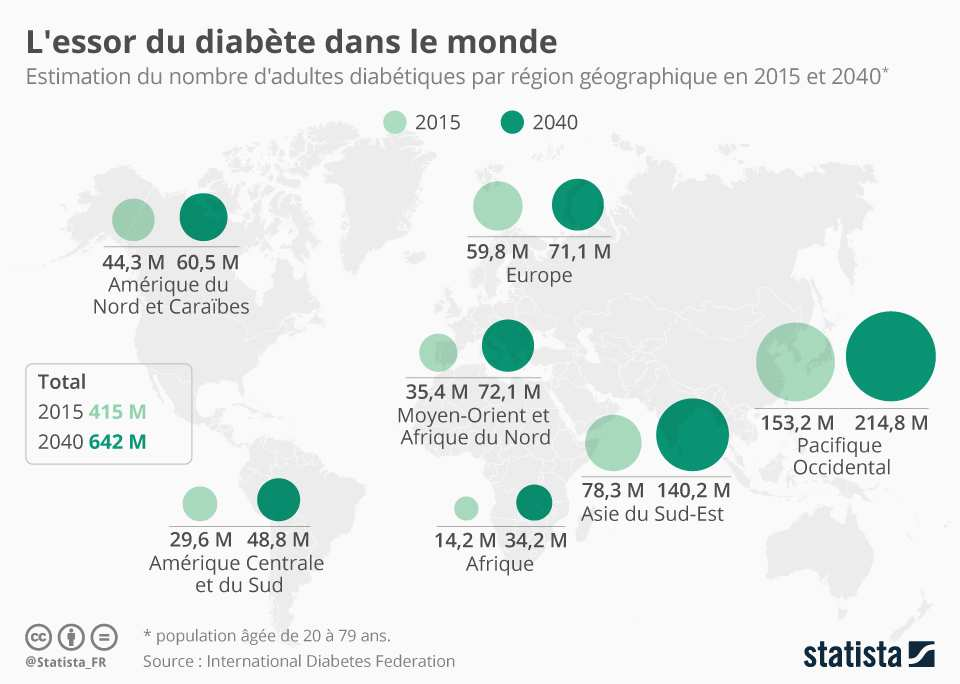 2042265_journee-mondiale-du-diabete-ce-tueur-silencieux-qui-progresse-web-0211491756928